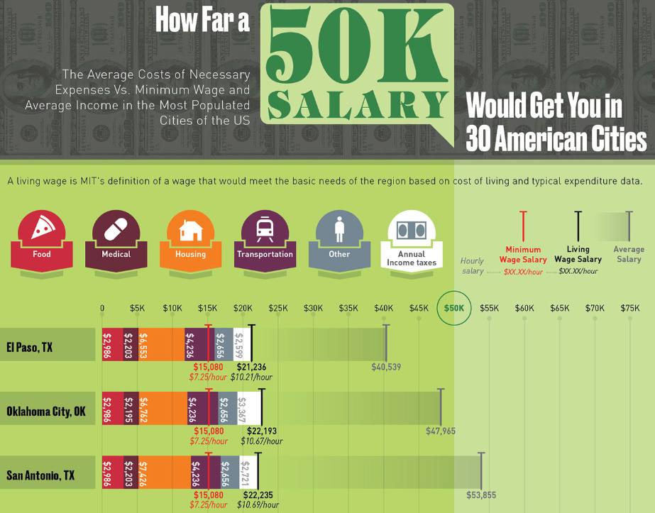How Far a 50K Salary Would Get You in 30 American Cities