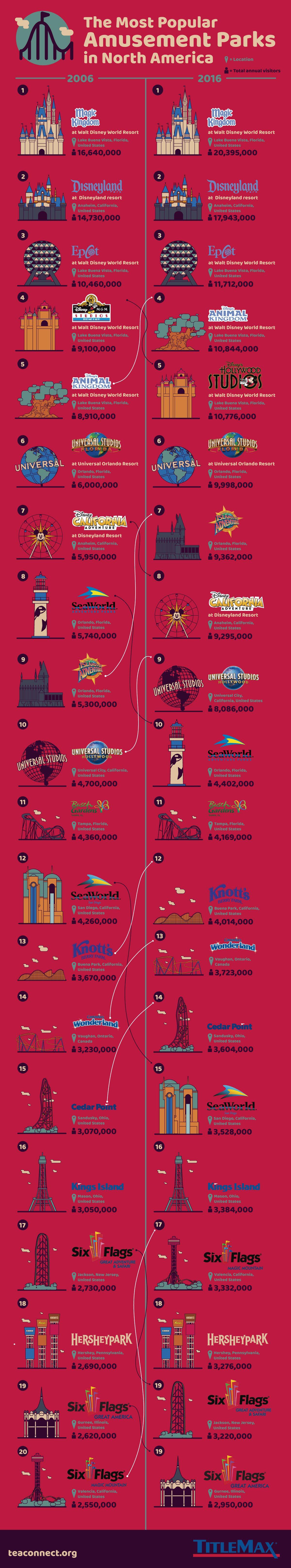 Most Popular Amusement Parks in America