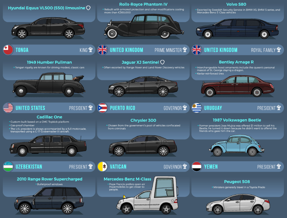 The Official And Ceremonial Vehicles Of 45 World Leaders