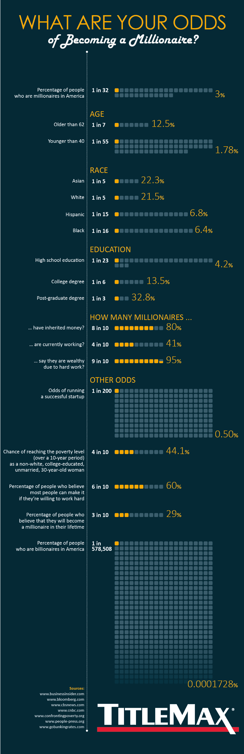 What are the Odds of Becoming a Millionaire Infographic Article
