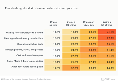 software developer productivity