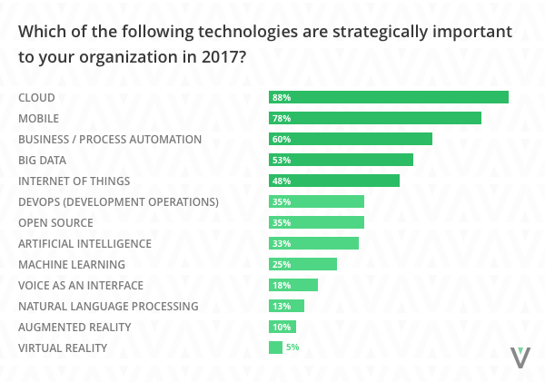 Technology Trends Survey 2017 results