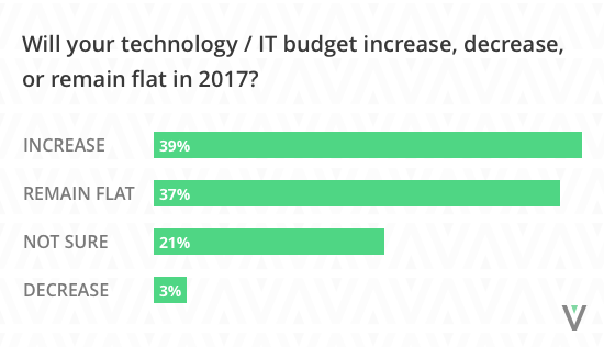 Technology budgets graph 2017