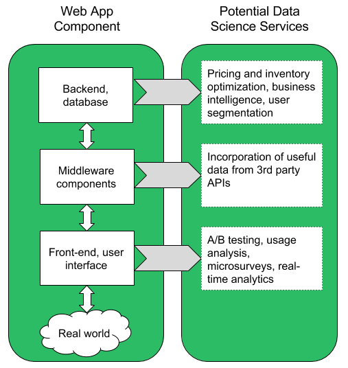 blog post - data science full stack