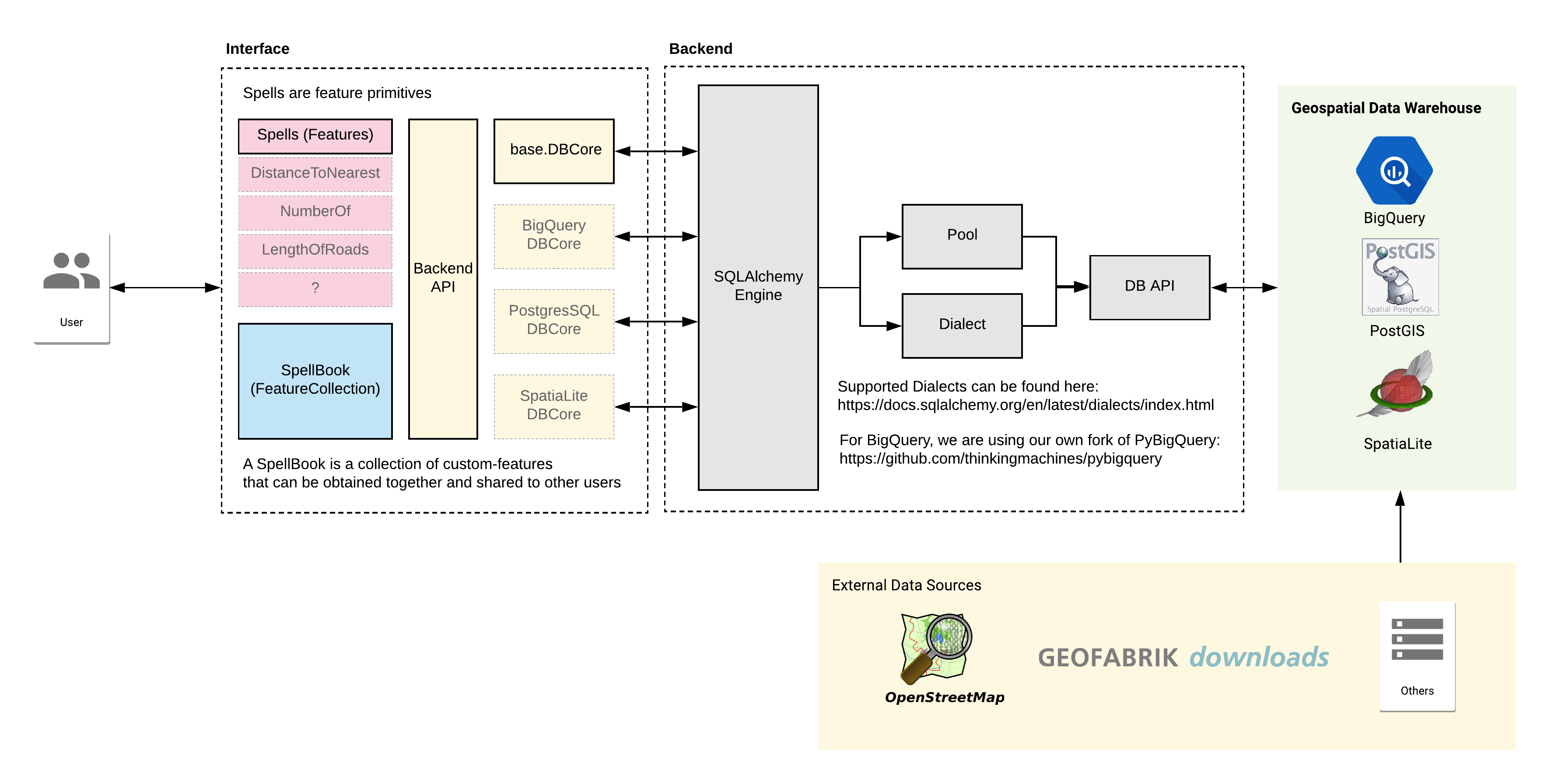Geomancer architecture