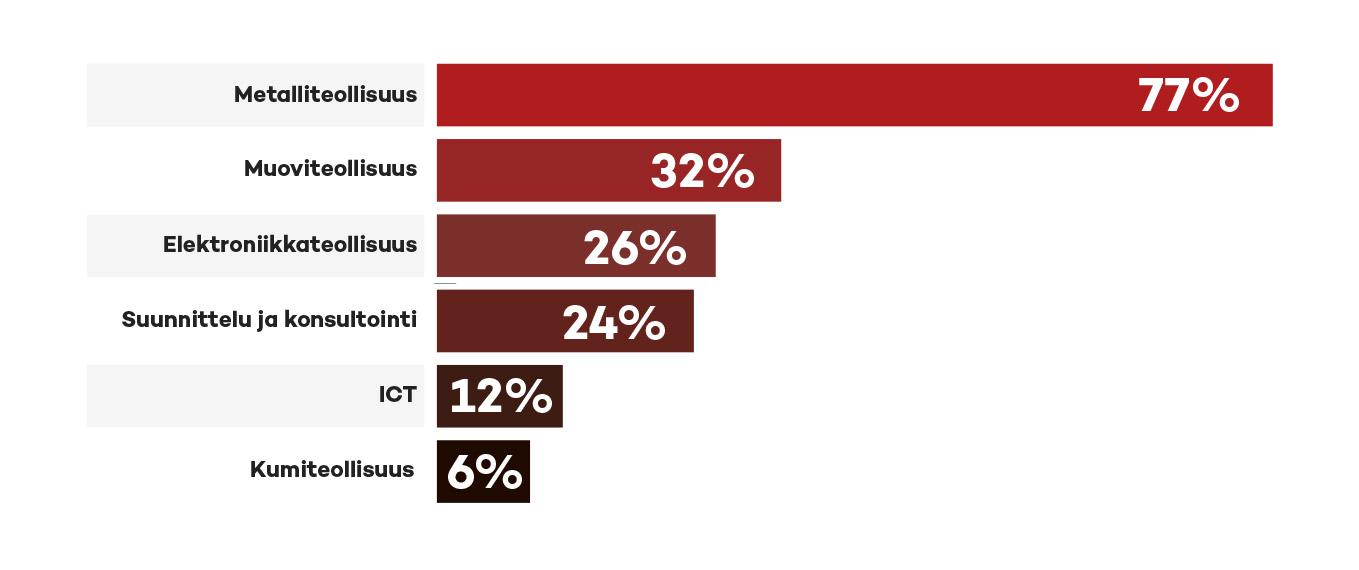 Kaavio Alihankinta-messujen kävijöiden mielestä kiinnostavimmista tuoteryhmistä