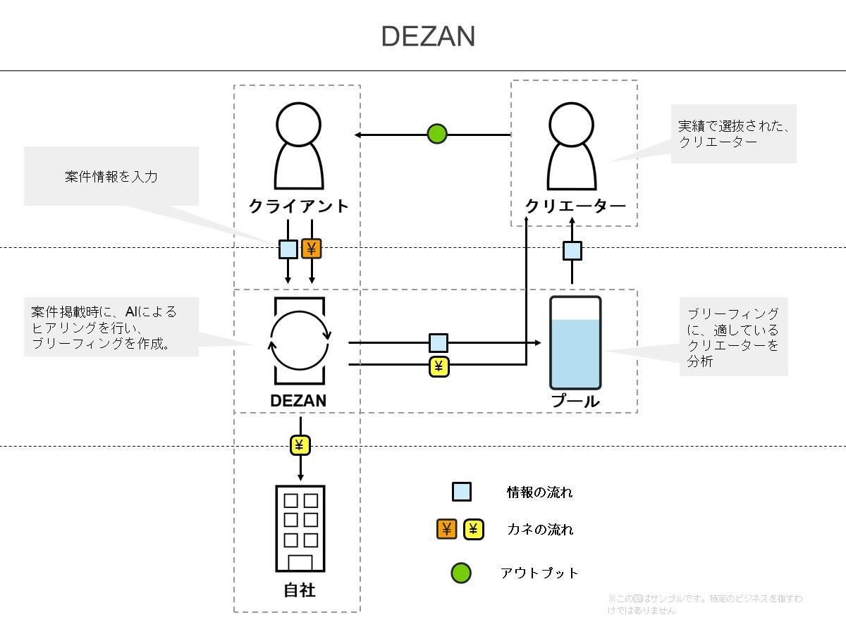 【B3-Founder編集用】ビジネスモデル図解ツールキット(STARTUP STUDIO by Creww用).jpg