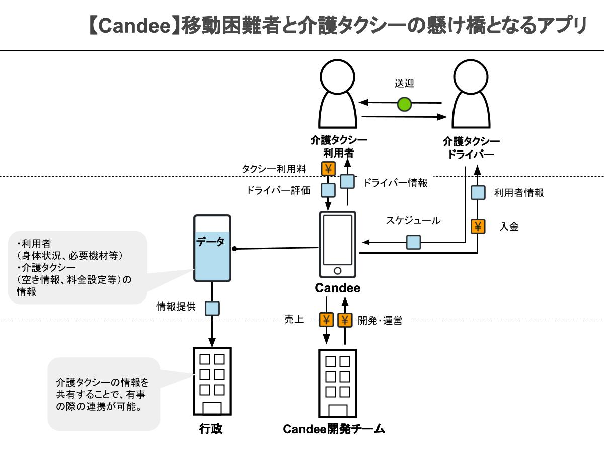 【B3-Founder編集用】ビジネスモデル図解ツールキット(STARTUP STUDIO by Creww用)6:21~.png