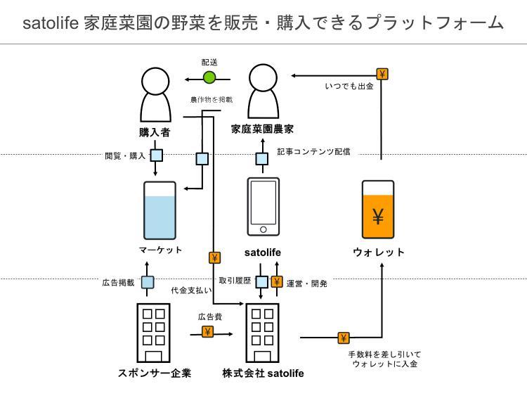 ビジネスアイデア図.png