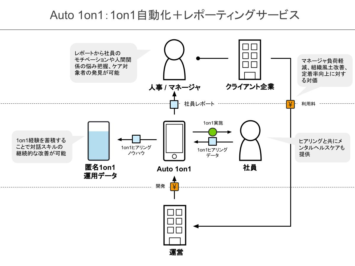ビジネスモデル図解.png
