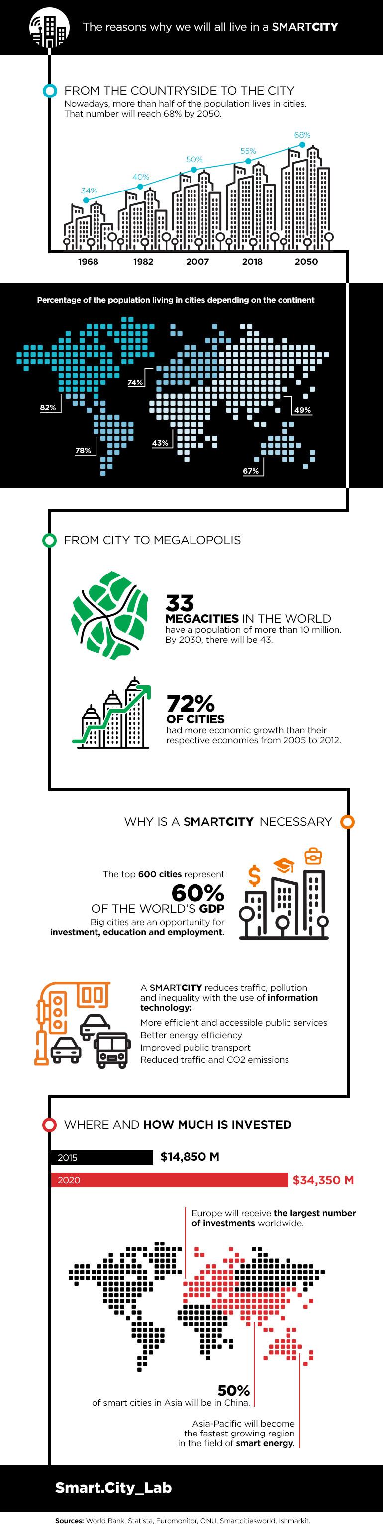 Smart Cities in data infographic