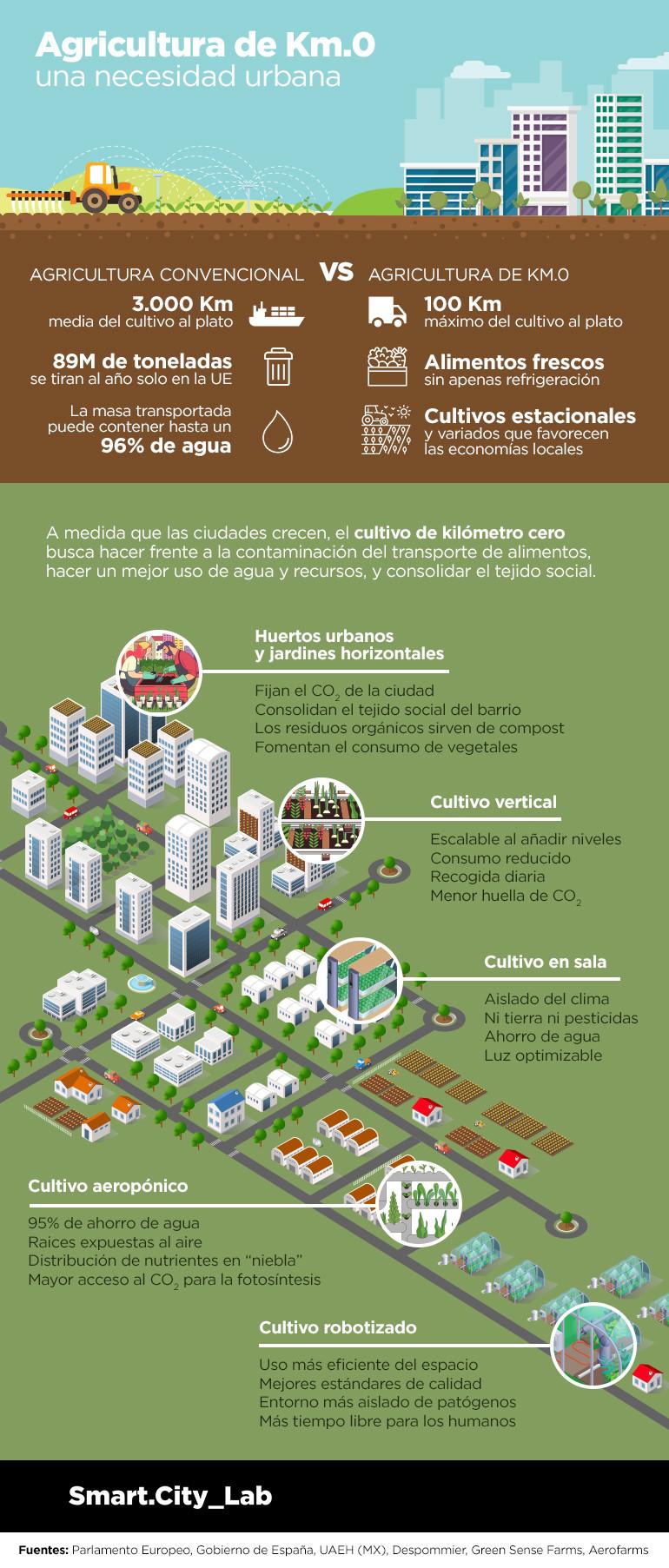 Zero-mile farming infographic
