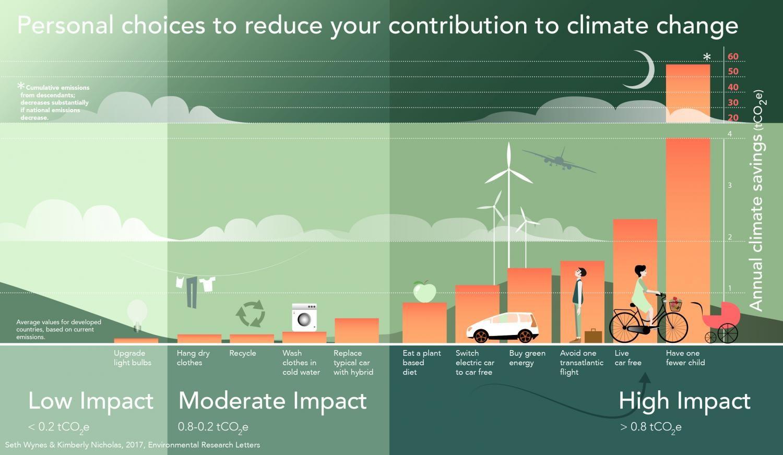 cambio climatico impacto