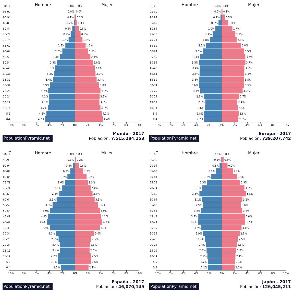 piramide poblacional inversion