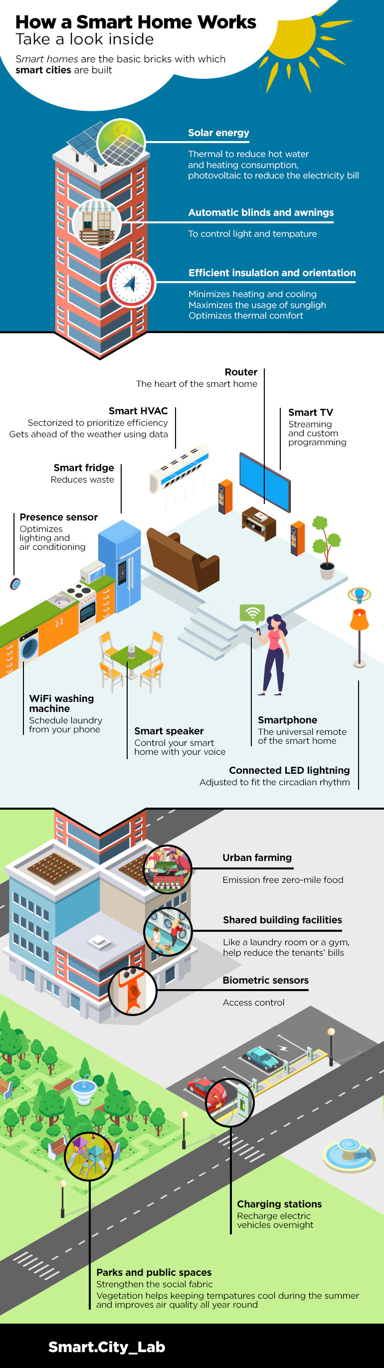 how a smart home works infographic