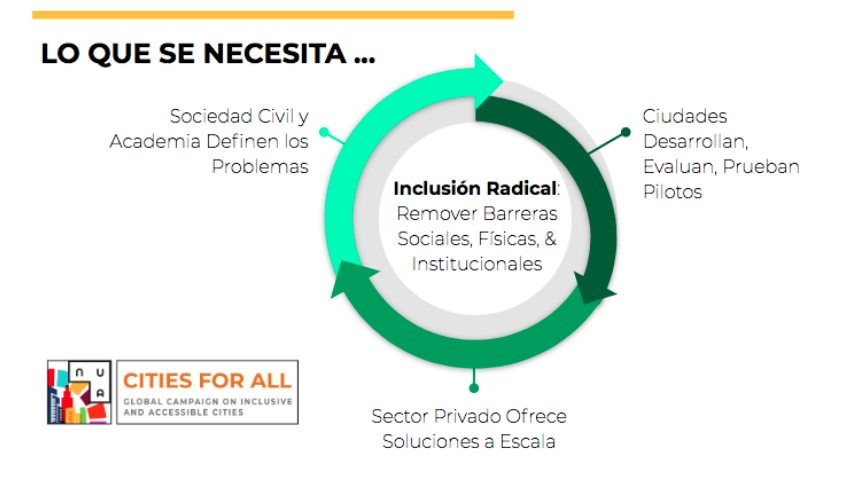 inclusion radical