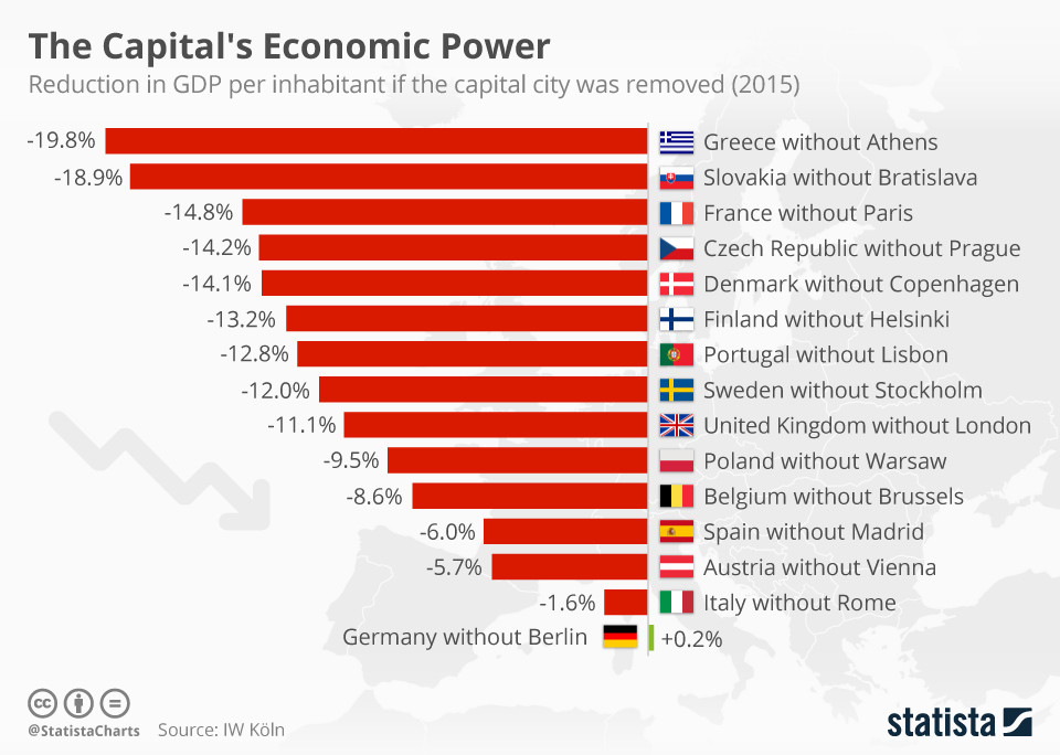 GDP per country