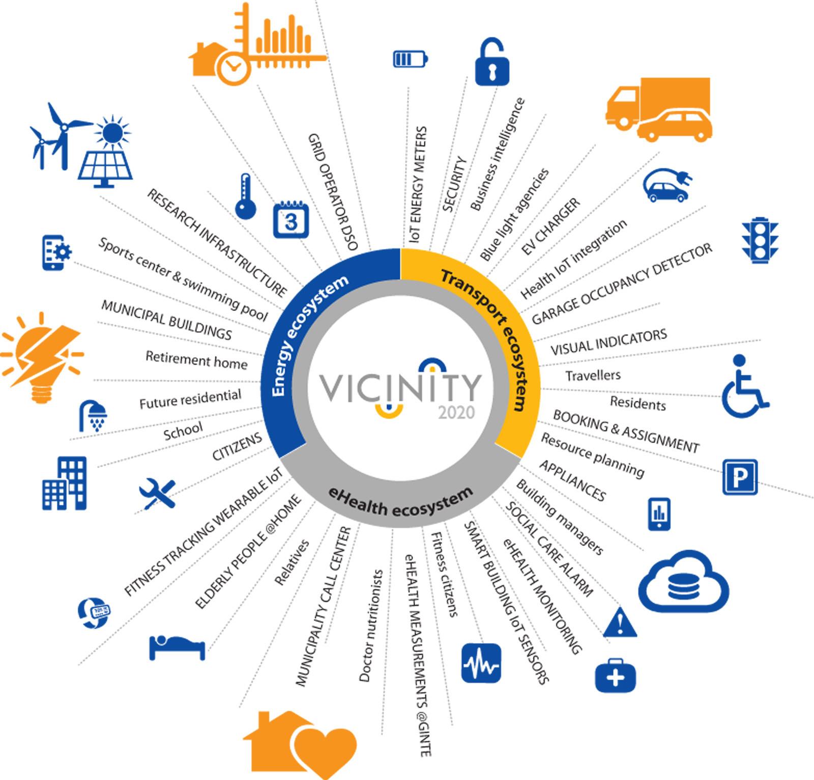 Vicinity, the virtual neighborhood for IoT
