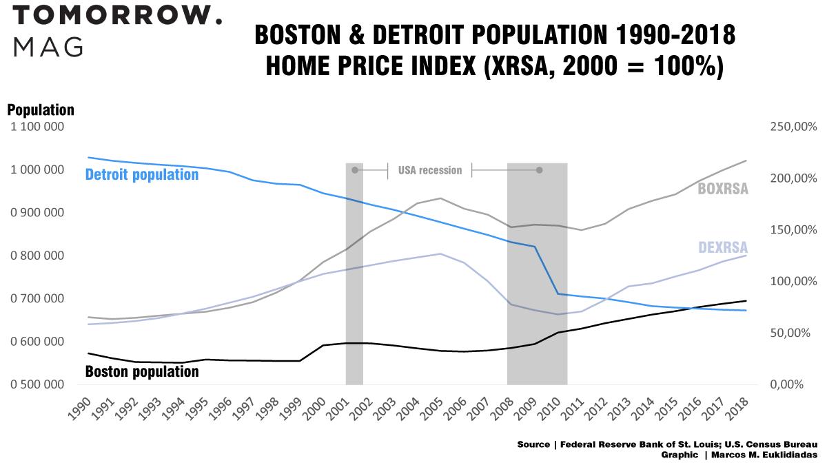 boston and detroit's population - timeline