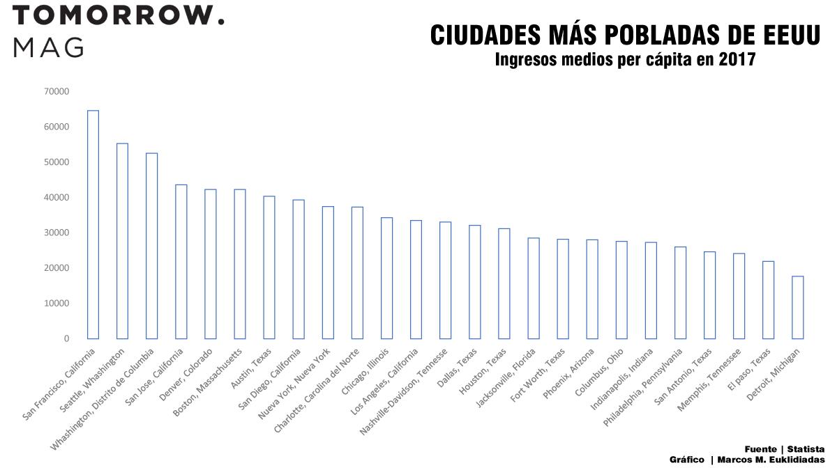 ciudades-mas-pobladas-de-EEUU