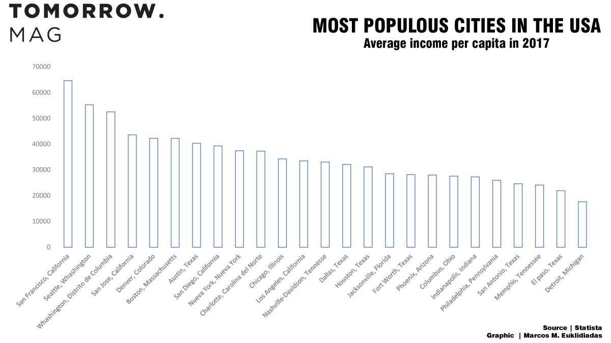most populous cities in the united states - graphic