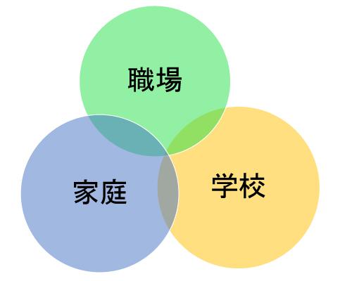 3つの領域