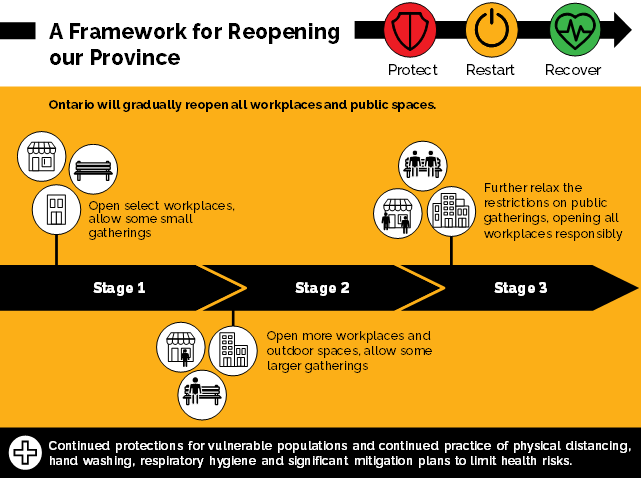"""Government of Ontario (2020), """"A framework for reopening our province"""""""