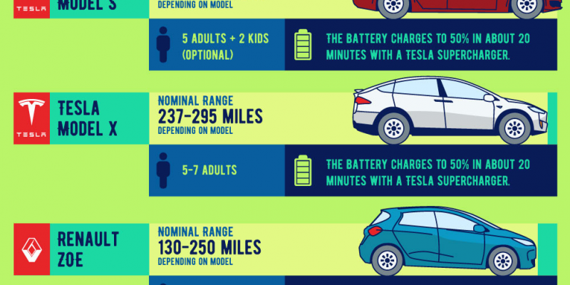 Electric Cars Range and Charging Time