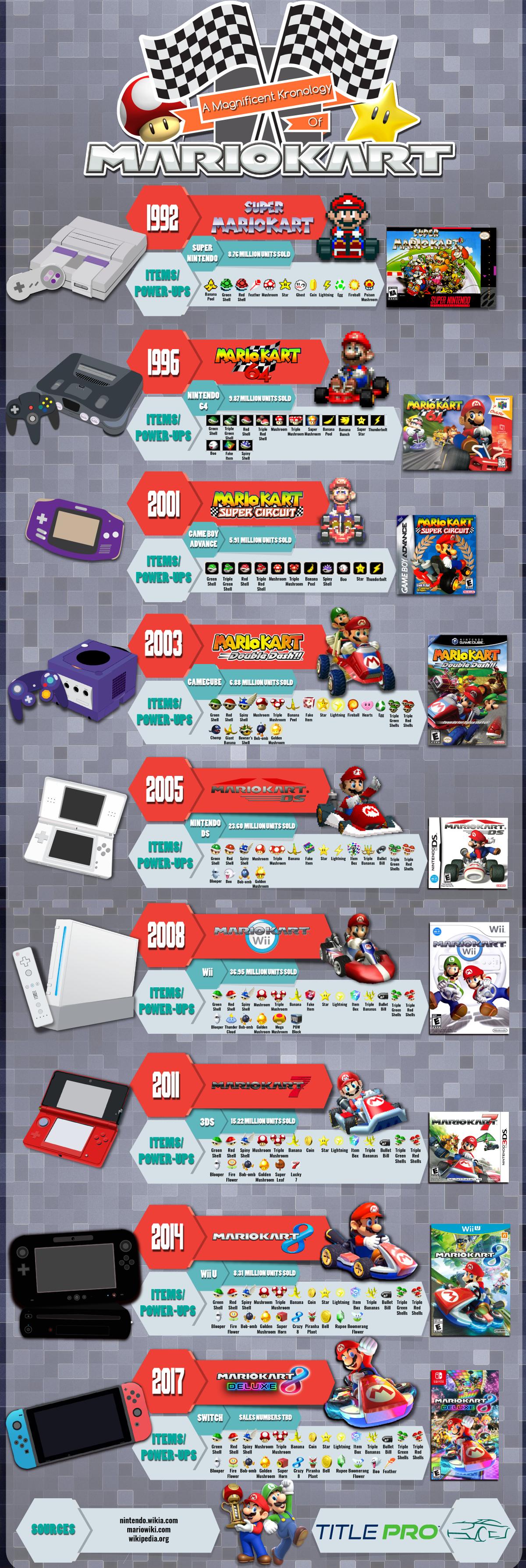 Kronology of Mario Kart