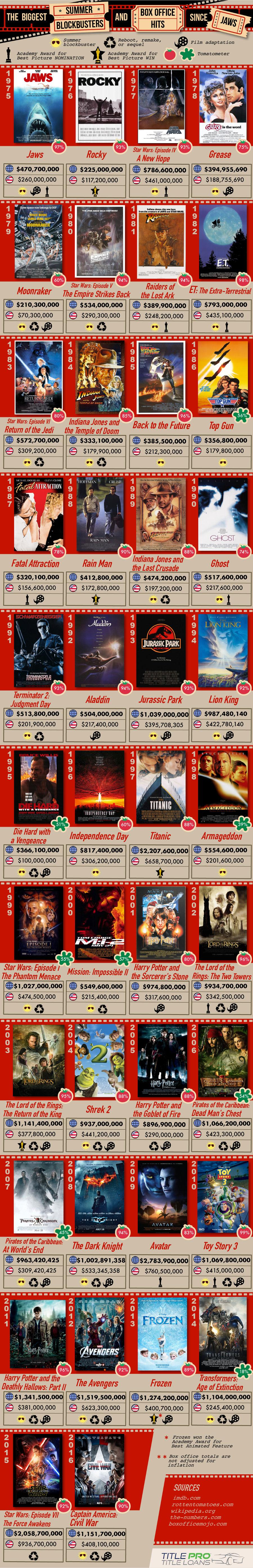 Top Summer box office hits