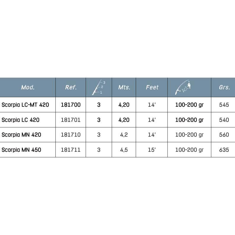 Grünix Scorpia Mn 100-200 gr , Angelruten Grünix , angelsport angelsport angelsport , Angelausrüstung 49863b