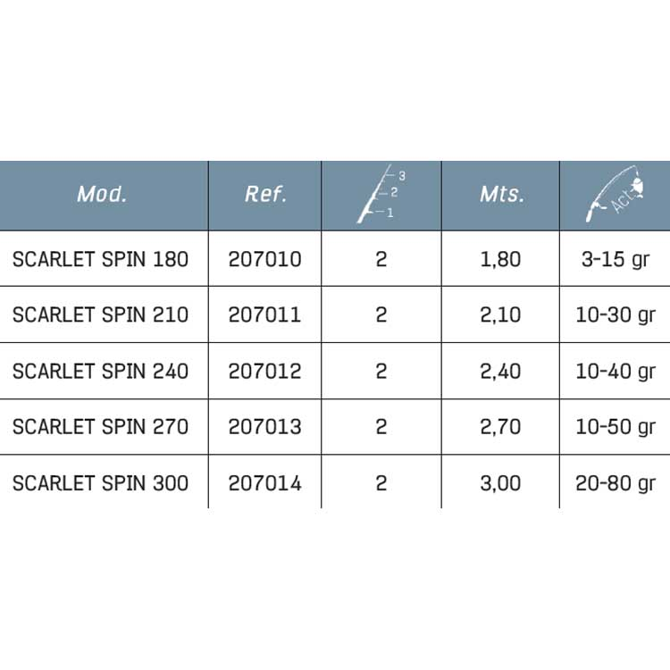 Titan Sport Scarlet Spin 3-15 gr , Angelruten Titan Titan Titan sport , angelsport 293f6d