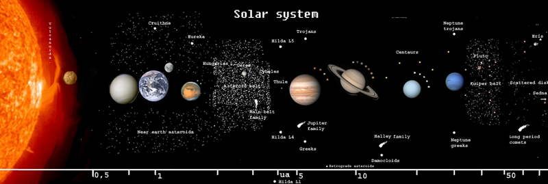 WELCOME TO THE SCALE MODEL SOLAR SYSTEM PAGE.
