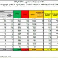 Coronavirus, i dati regione per regione: scendono ancora gli attualmente positivi