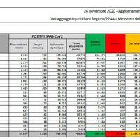 Coronavirus in Italia, il bollettino di oggi 24 novembre: 23.232 nuovi casi e 853 morti