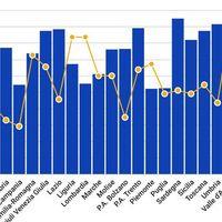 Bollettino Coronavirus oggi 4 marzo 2021: 22.865 casi, 339 morti. Exploit in Piemonte. Tasso positività sale al 6,7%