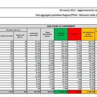 Coronavirus in Italia, il bollettino di oggi 4 marzo: 22.865 nuovi casi e 339 morti