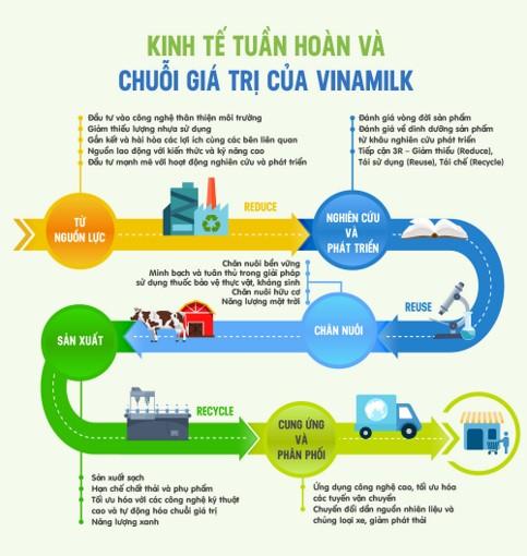 Kinh tế tuần hoàn và chuỗi giá trị cốt lõi của Vinamilk.