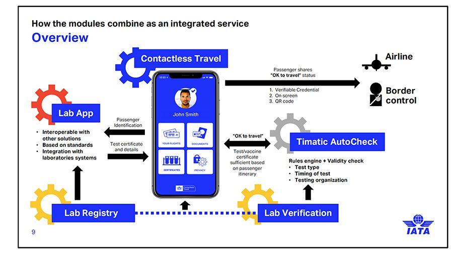 IATA Travel Pass là ứng dụng mang tính toàn cầu, giúp xác định các yêu cầu của mỗi quốc gia đối với hành khách trong giai đoạn Covid-19, đảm bảo kết quả xét nghiệm của hành khách đáng tin cậy cũng như luồng thông tin bảo mật, nhất quán giữa các bên.