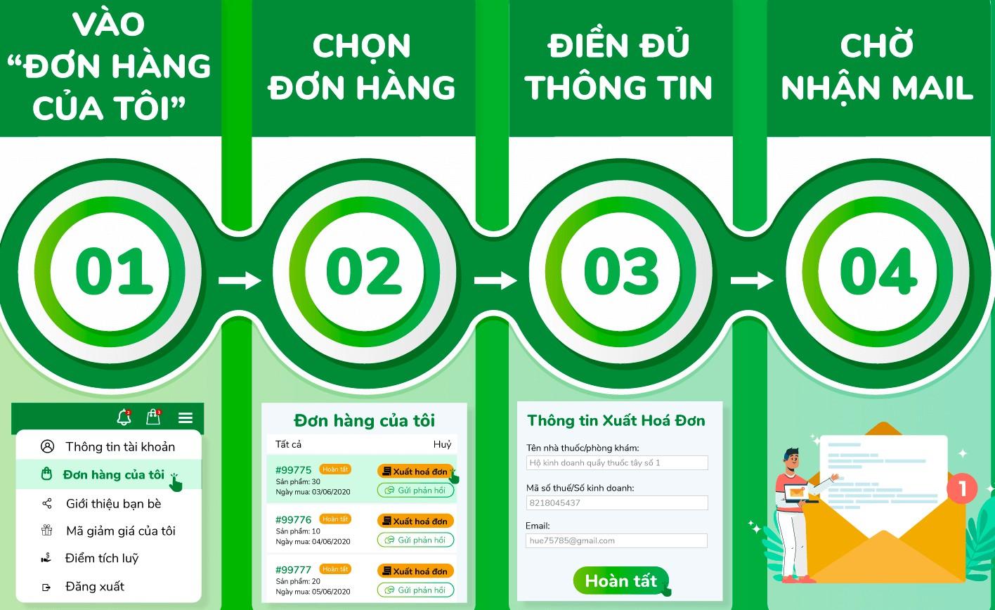 Người dùng khi truy cập Thuocsi.vn sẽ được hướng dẫn chi tiết nhờ tính năng Onboarding Toolkit.