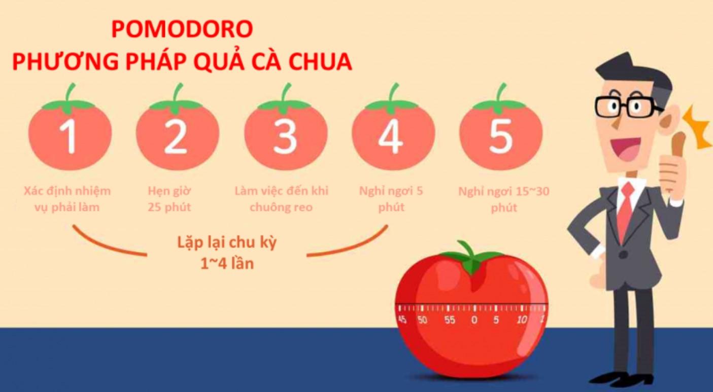 Thực hiện Pomodoro hàng ngày giúp cải thiện hiệu quả làm việc của tổ chức (Nguồn ảnh: Learn Eating).