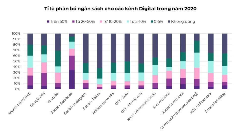 Tỉ lệ phân bố ngân sách cho các kênh Digital trong năm 2020.