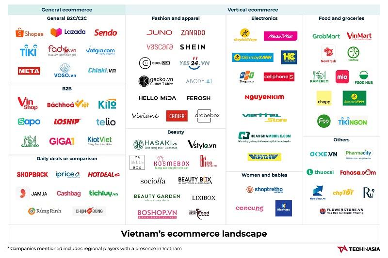 Theo đó, tại Đông Nam Á, tiềm năng thương mại điện tử của Việt Nam chỉ xếp sau Indonesia.