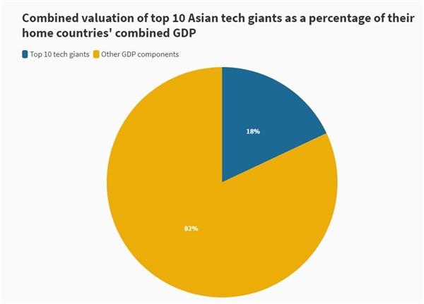 Định giá tổng hợp của 10 công ty công nghệ hàng đầu châu Á theo tỉ lệ phần trăm tổng GDP của nước họ.