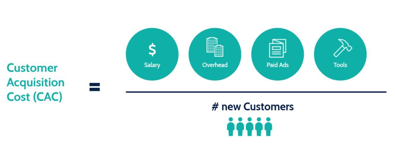 Công thức tính Customer acquisition cost cho doanh nghiệp.