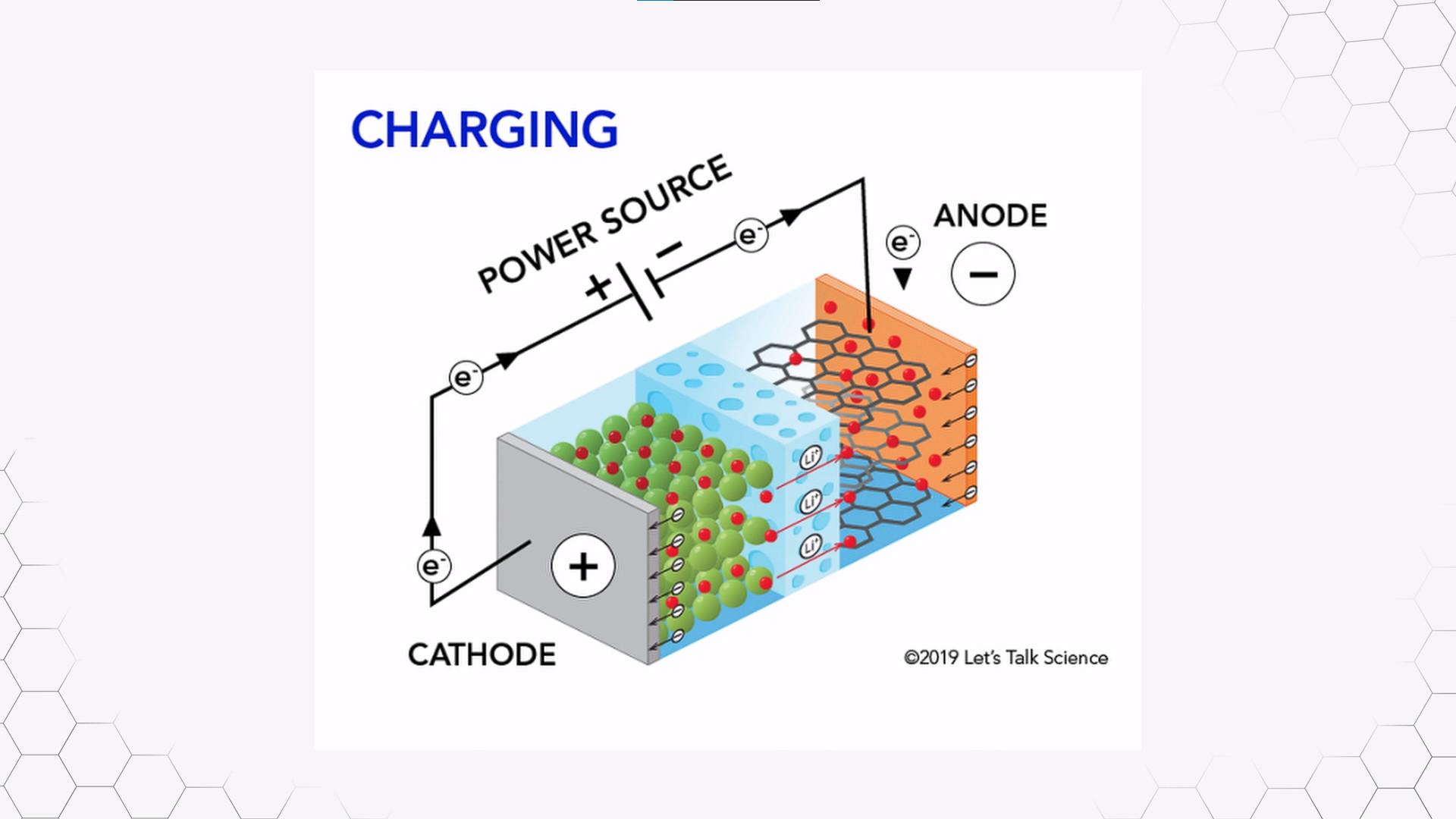 Hiện tại, vật liệu để làm nên chất kết dính cho anode đang là Polyvinylidene Fluoride (PVDF)