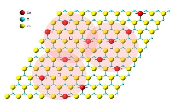 Hiện tượng sắt từ ở nhiệt độ phòng của vật liệu đơn lớp Zn 1-x Co x O (gZCO) graphit 2D với tính ổn định môi trường mạnh, những quả cầu màu đỏ, xanh lam, vàng đại diện cho các nguyên tử coban, oxy và kẽm tương ứng.