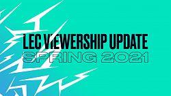 LEC hlásí nárůst sledovanosti i bez Fnatic a G2 ve finále