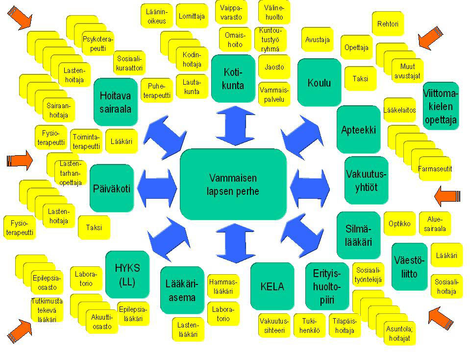 Palveluviidakkoon joutuneen perheen tilannetta kuvaava kaavio, jonka Jyrki Pinomaa teki 1990-luvulla.