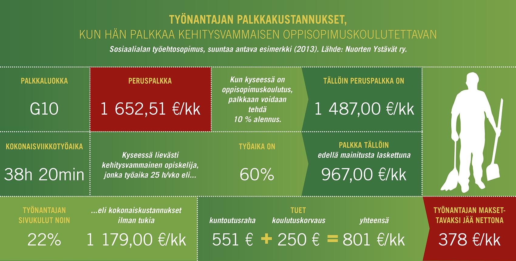 Työnantajan palkkakustannukset, esimerkkilaskelma.